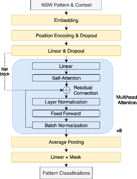 Figure 3 for A hybrid text normalization system using multi-head self-attention for mandarin