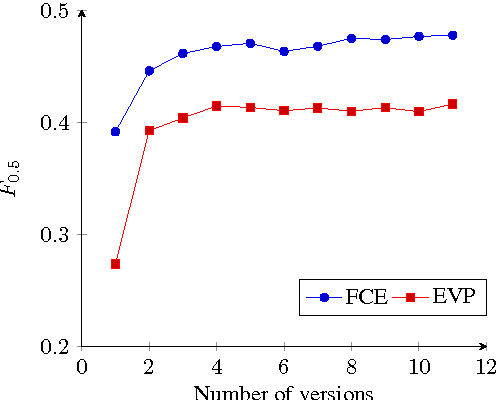 Figure 2 for Artificial Error Generation with Machine Translation and Syntactic Patterns