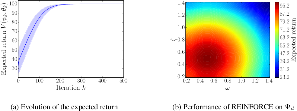 Figure 1 for Learning optimal environments using projected stochastic gradient ascent
