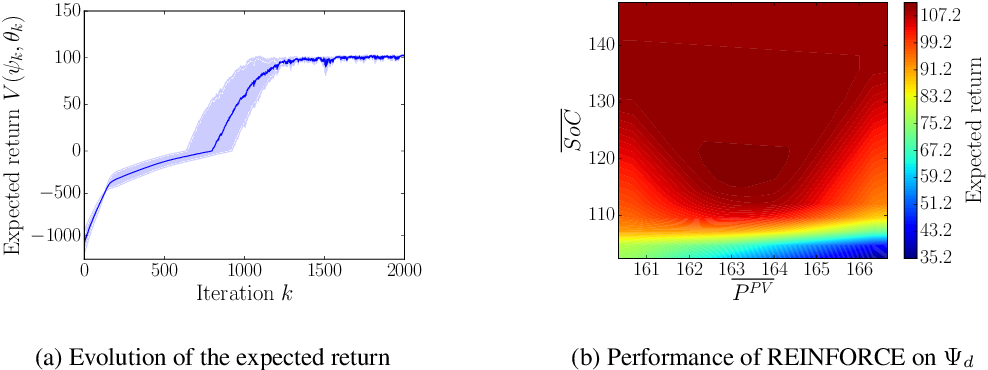 Figure 3 for Learning optimal environments using projected stochastic gradient ascent