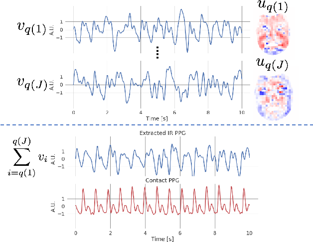 Figure 3 for Non-contact photoplethysmogram and instantaneous heart rate estimation from infrared face video