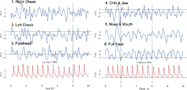 Figure 4 for Non-contact photoplethysmogram and instantaneous heart rate estimation from infrared face video