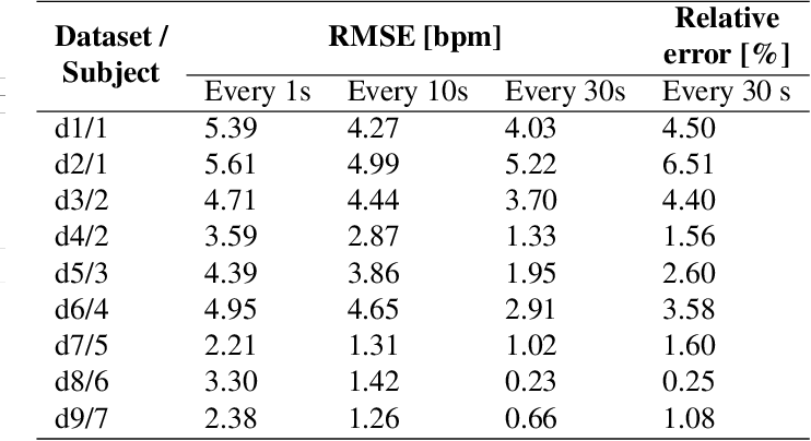 Figure 2 for Non-contact photoplethysmogram and instantaneous heart rate estimation from infrared face video