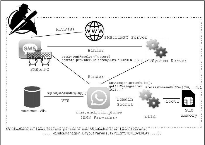 Volatile Memory-Centric Investigation of SMS-Hijacked Phones: A