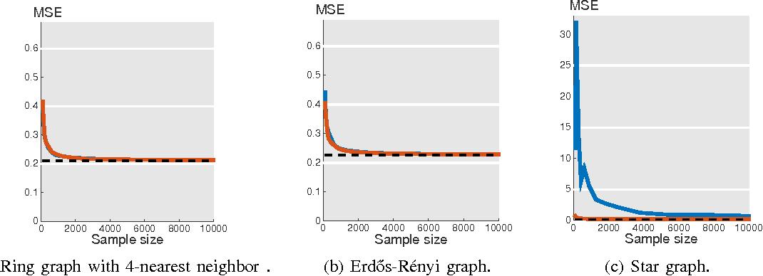 Figure 1 for Signal Recovery on Graphs: Random versus Experimentally Designed Sampling