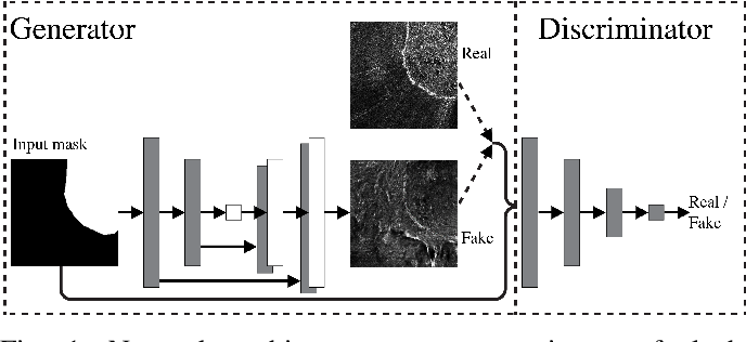 Figure 1 for Synthetic Glacier SAR Image Generation from Arbitrary Masks Using Pix2Pix Algorithm