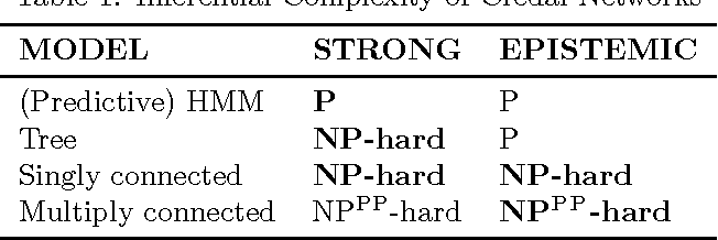 Figure 1 for On the Complexity of Strong and Epistemic Credal Networks