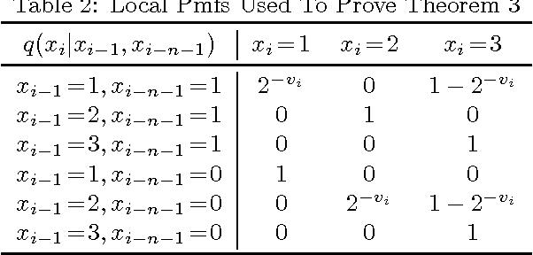 Figure 3 for On the Complexity of Strong and Epistemic Credal Networks