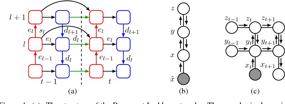 Figure 1 for Recurrent Ladder Networks