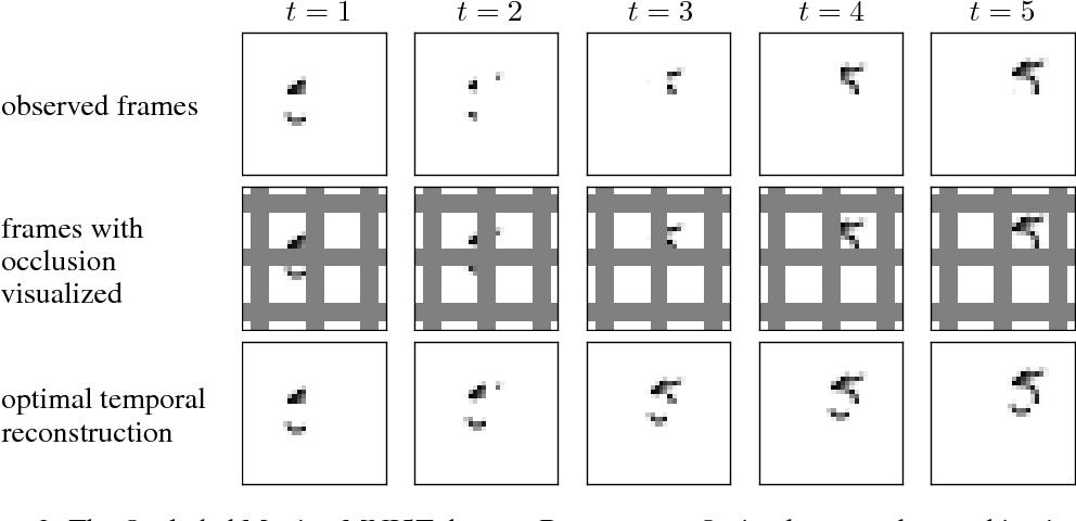Figure 3 for Recurrent Ladder Networks