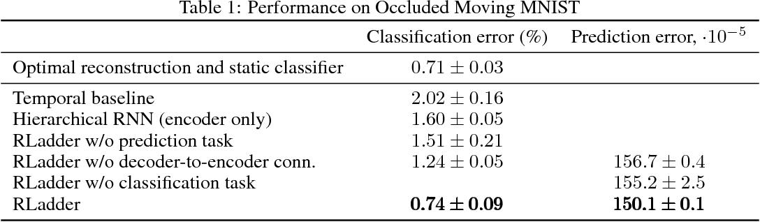 Figure 2 for Recurrent Ladder Networks
