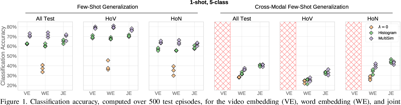Figure 1 for Unifying Few- and Zero-Shot Egocentric Action Recognition