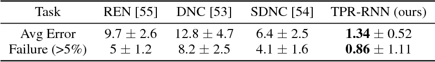 Figure 2 for Learning to Reason with Third-Order Tensor Products