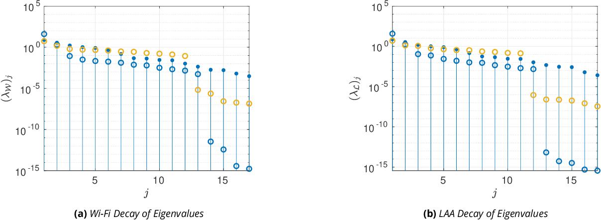 Figure 4 for Multi-Criteria Radio Spectrum Sharing With Subspace-Based Pareto Tracing