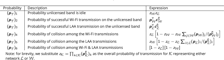 Figure 1 for Multi-Criteria Radio Spectrum Sharing With Subspace-Based Pareto Tracing