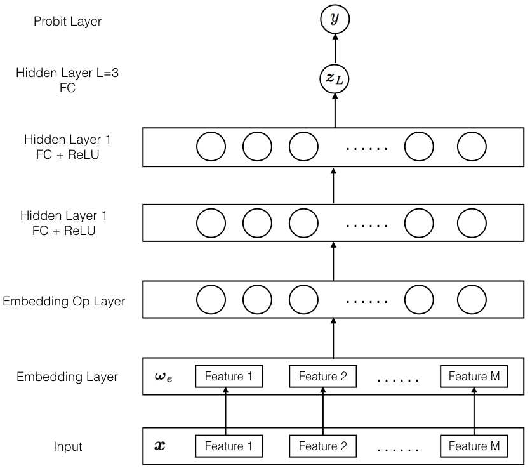 Figure 1 for PBODL : Parallel Bayesian Online Deep Learning for Click-Through Rate Prediction in Tencent Advertising System
