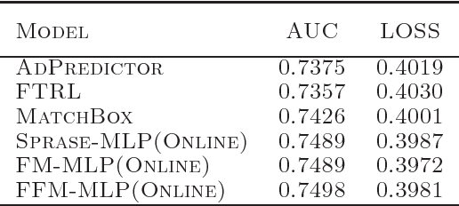 Figure 2 for PBODL : Parallel Bayesian Online Deep Learning for Click-Through Rate Prediction in Tencent Advertising System