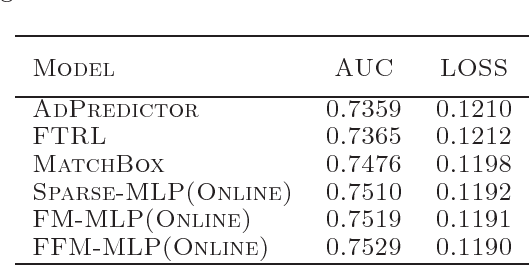 Figure 4 for PBODL : Parallel Bayesian Online Deep Learning for Click-Through Rate Prediction in Tencent Advertising System