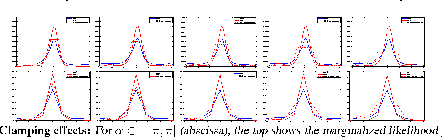 Figure 2 for Visual Representations: Defining Properties and Deep Approximations