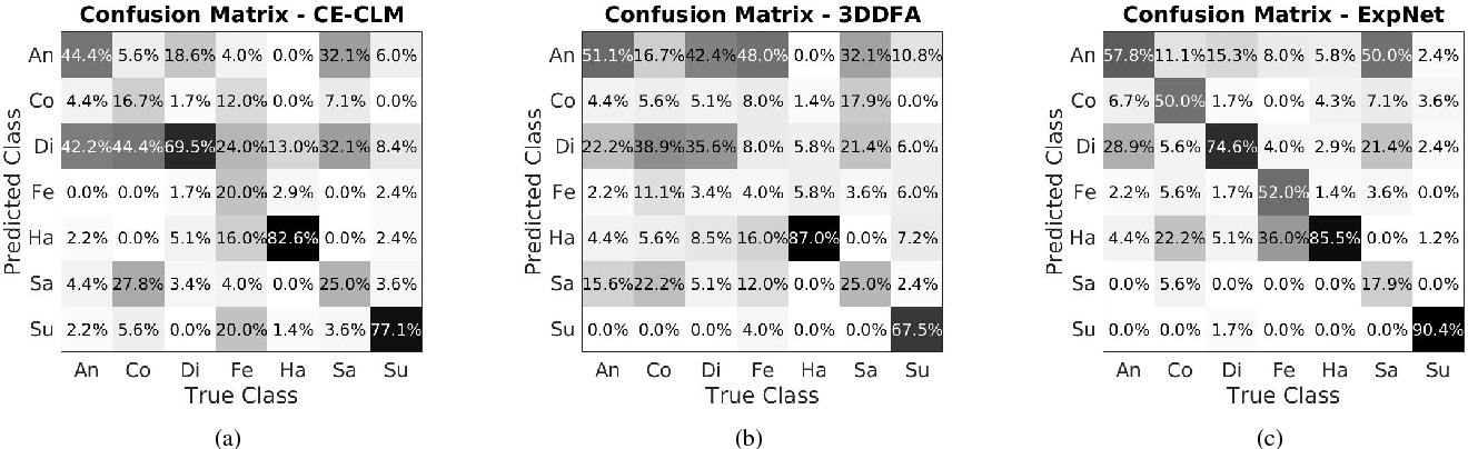 Figure 2 for ExpNet: Landmark-Free, Deep, 3D Facial Expressions