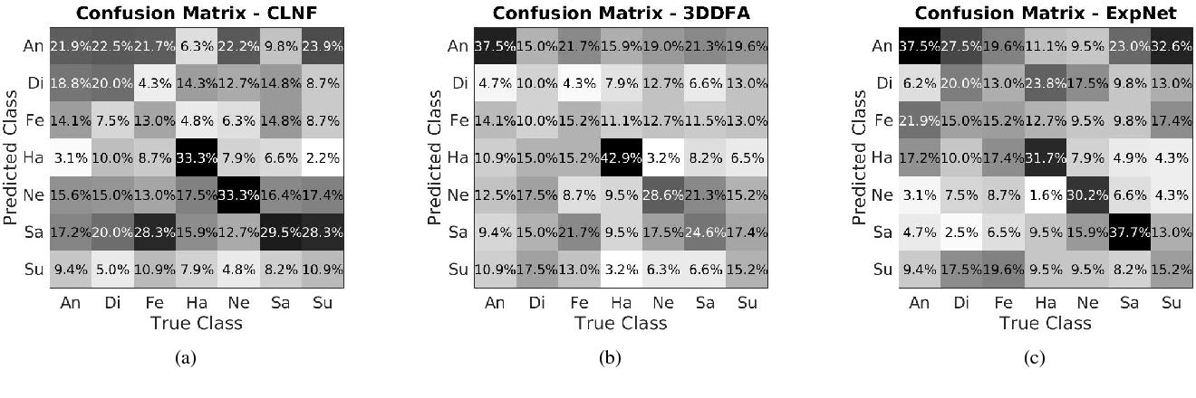 Figure 3 for ExpNet: Landmark-Free, Deep, 3D Facial Expressions