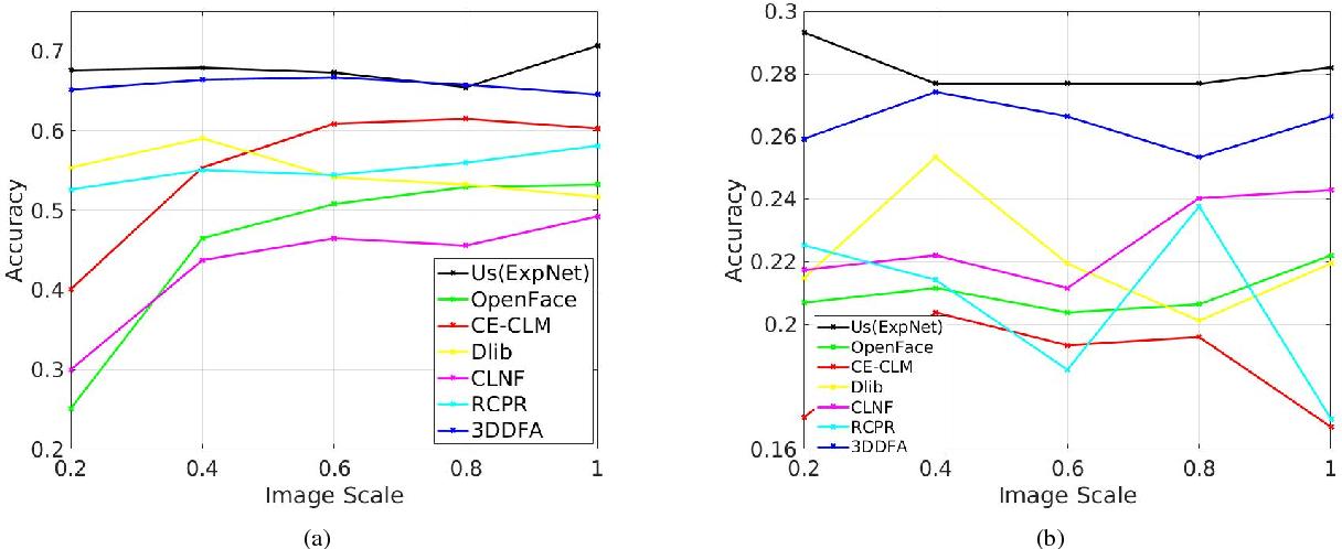 Figure 4 for ExpNet: Landmark-Free, Deep, 3D Facial Expressions