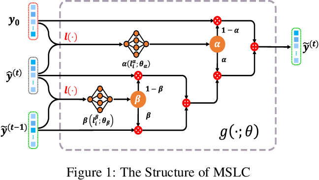Figure 1 for Learning to Purify Noisy Labels via Meta Soft Label Corrector