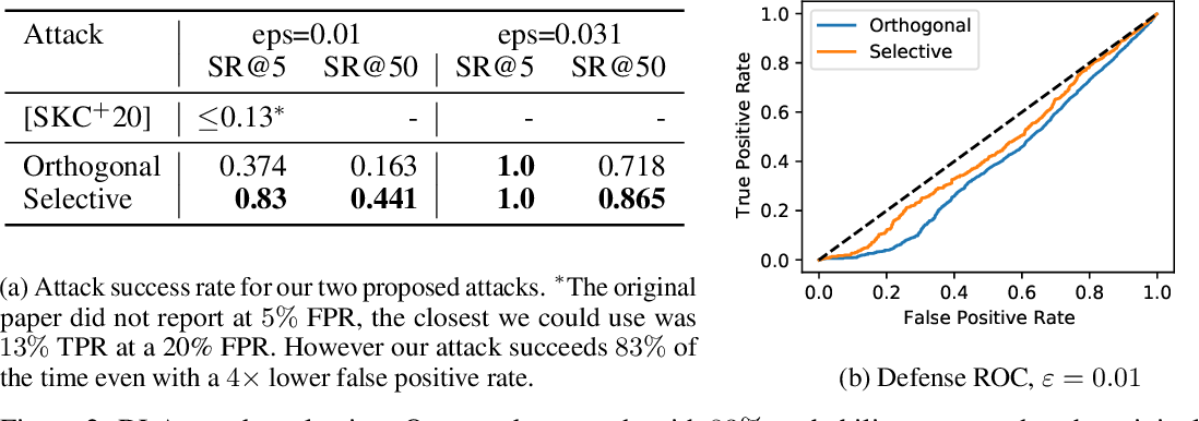 Figure 2 for Evading Adversarial Example Detection Defenses with Orthogonal Projected Gradient Descent