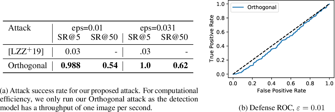 Figure 4 for Evading Adversarial Example Detection Defenses with Orthogonal Projected Gradient Descent