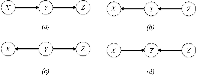 Figure 2 for Interaction Information for Causal Inference: The Case of Directed Triangle