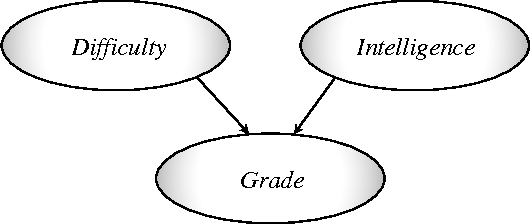 Figure 3 for Interaction Information for Causal Inference: The Case of Directed Triangle