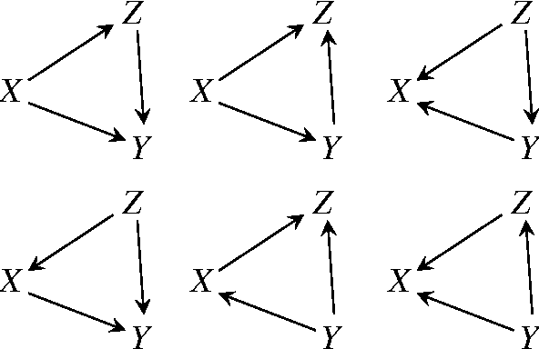 Figure 4 for Interaction Information for Causal Inference: The Case of Directed Triangle