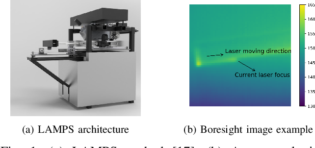 Figure 1 for An Encoder-Decoder Based Approach for Anomaly Detection with Application in Additive Manufacturing