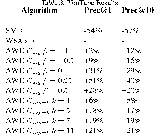 Figure 1 for Affinity Weighted Embedding