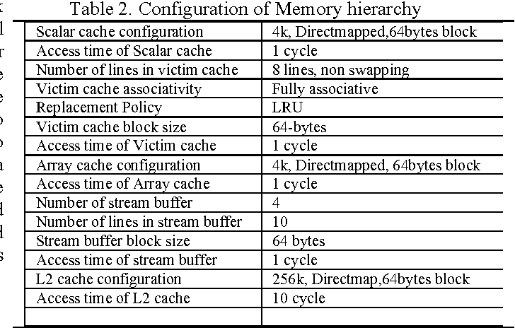 Table 2. Configuration of Memory hierarchy