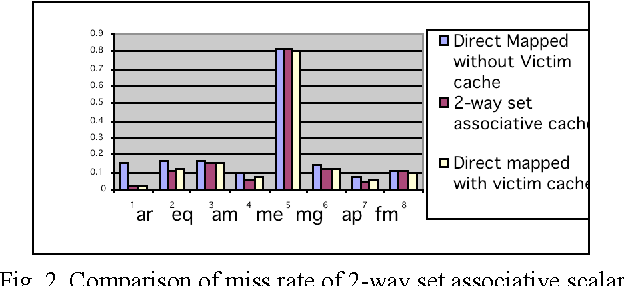 Fig. 2. Comparison of miss rate of 2-way set associative scalar cache with direct mapped scalar cache and victim cache