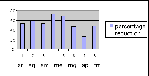 Fig. 5. Percentage reduction in access time by addition of stream buffer