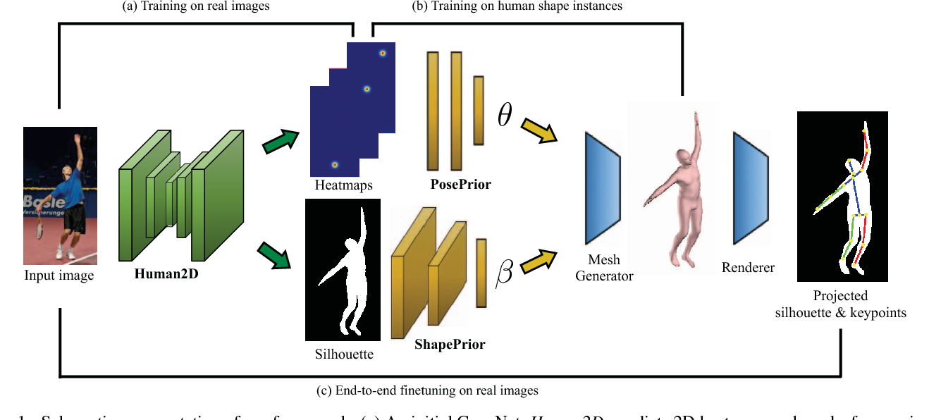 Figure 1 for Learning to Estimate 3D Human Pose and Shape from a Single Color Image