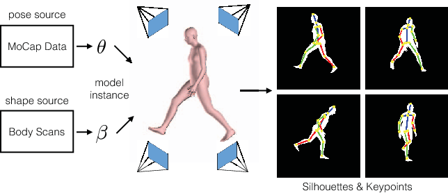 Figure 3 for Learning to Estimate 3D Human Pose and Shape from a Single Color Image