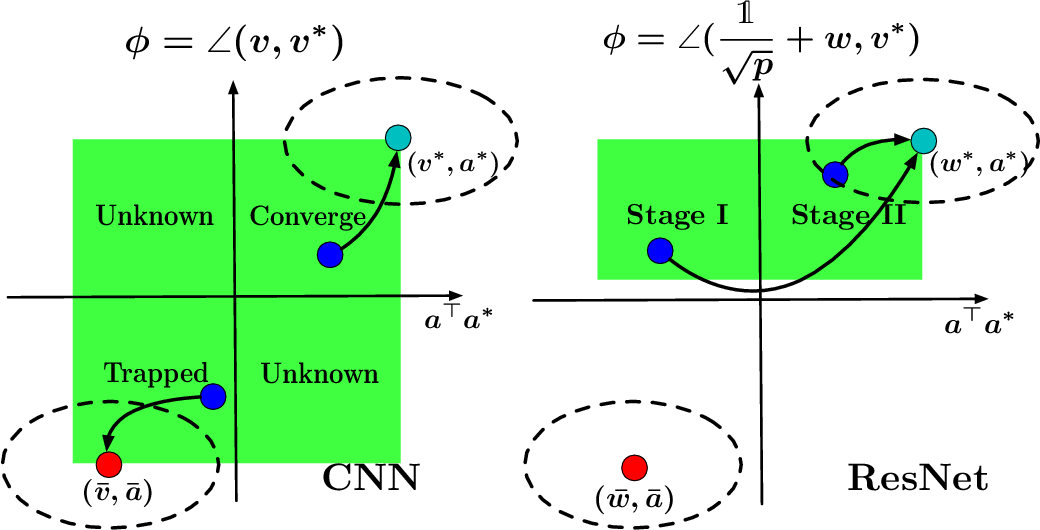 Figure 3 for Towards Understanding the Importance of Shortcut Connections in Residual Networks