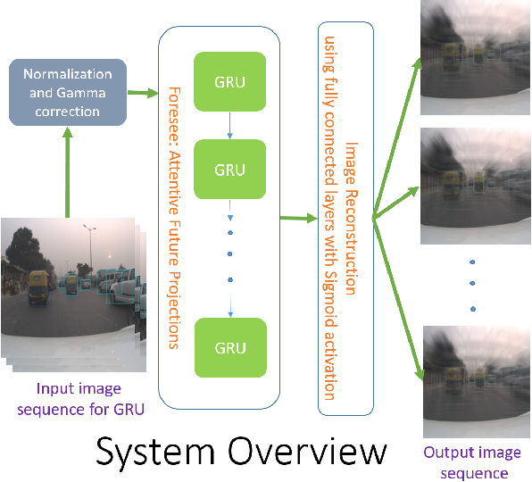 Figure 3 for Foresee: Attentive Future Projections of Chaotic Road Environments with Online Training