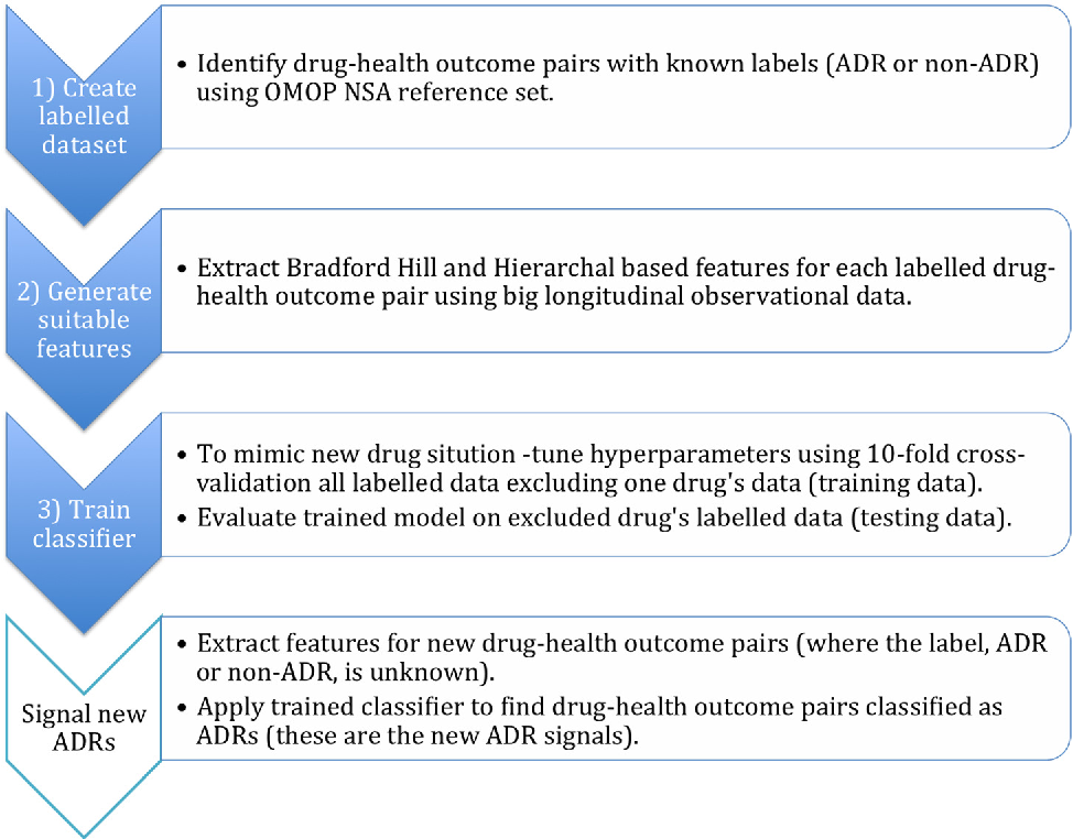 Figure 1 for Supervised Adverse Drug Reaction Signalling Framework Imitating Bradford Hill's Causality Considerations