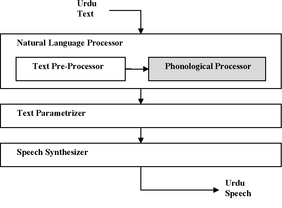 Figure 1 from Phonological Processing for Urdu Text to Speech System