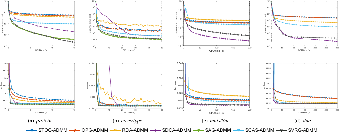 Figure 1 for Stochastic Variance-Reduced ADMM
