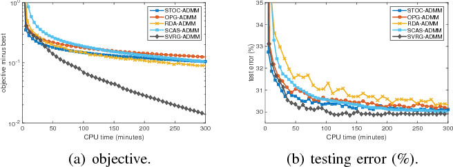 Figure 2 for Stochastic Variance-Reduced ADMM