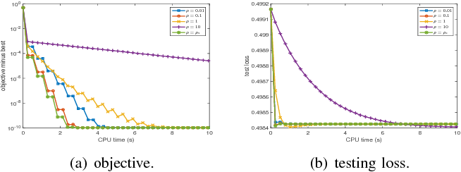 Figure 3 for Stochastic Variance-Reduced ADMM