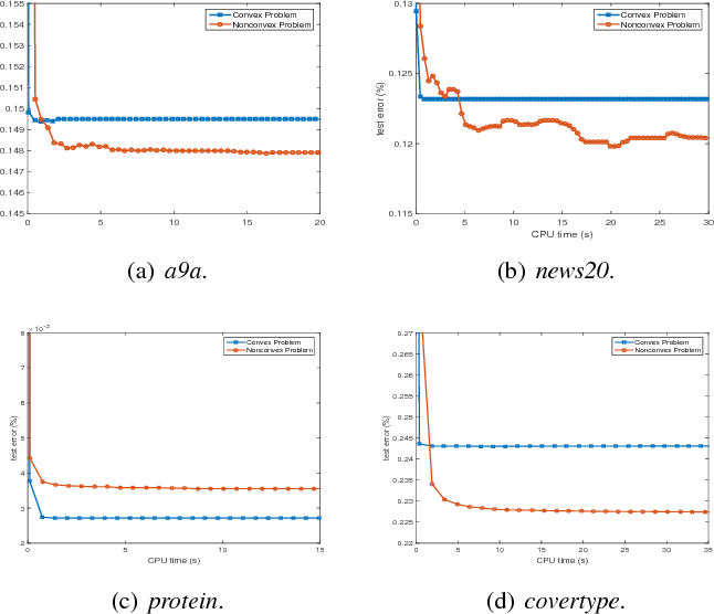Figure 4 for Stochastic Variance-Reduced ADMM