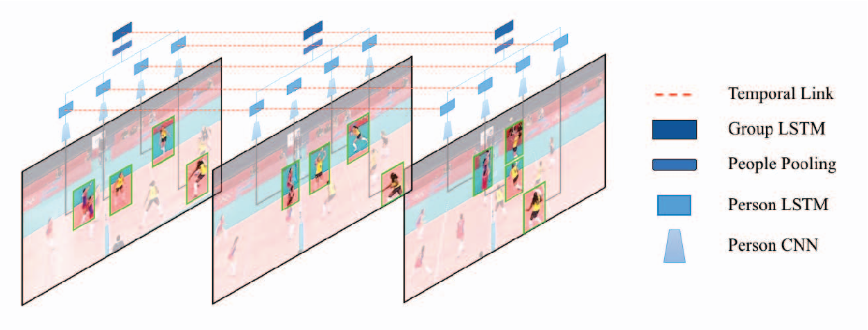 Figure 3 for Hierarchical Deep Temporal Models for Group Activity Recognition