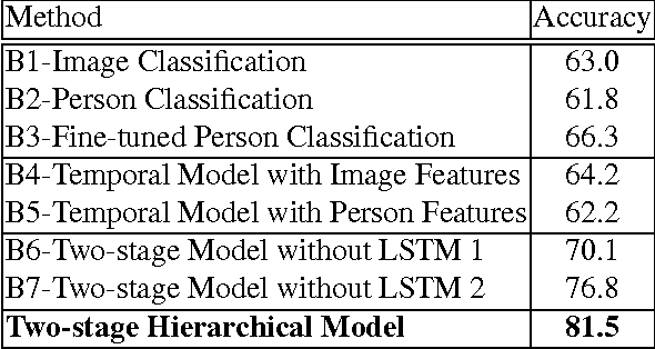 Figure 2 for Hierarchical Deep Temporal Models for Group Activity Recognition