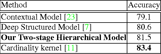 Figure 4 for Hierarchical Deep Temporal Models for Group Activity Recognition